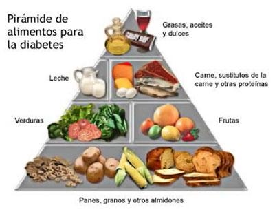 La Diabetes y la Moderación del Consumo de Azúcar, Grasa y Carbohidratos